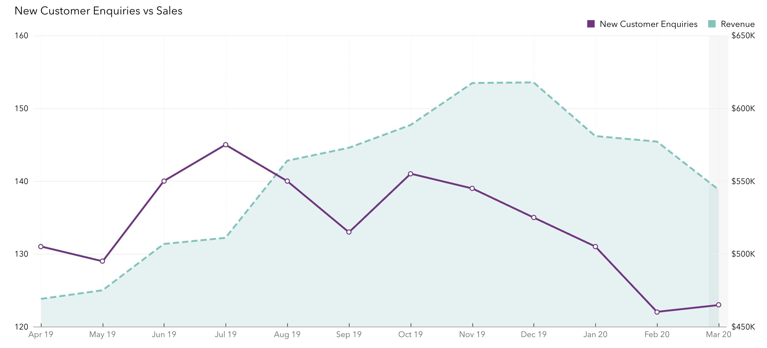 Chart-2-Customer-Enquiries-vs-Sales