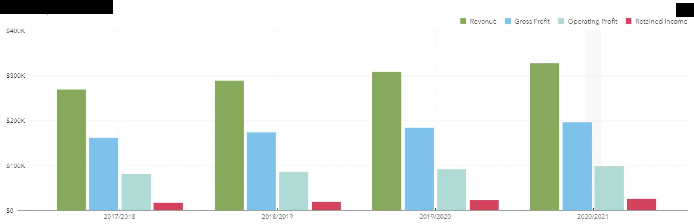 Chart-4-Year-on-Year-Profitability