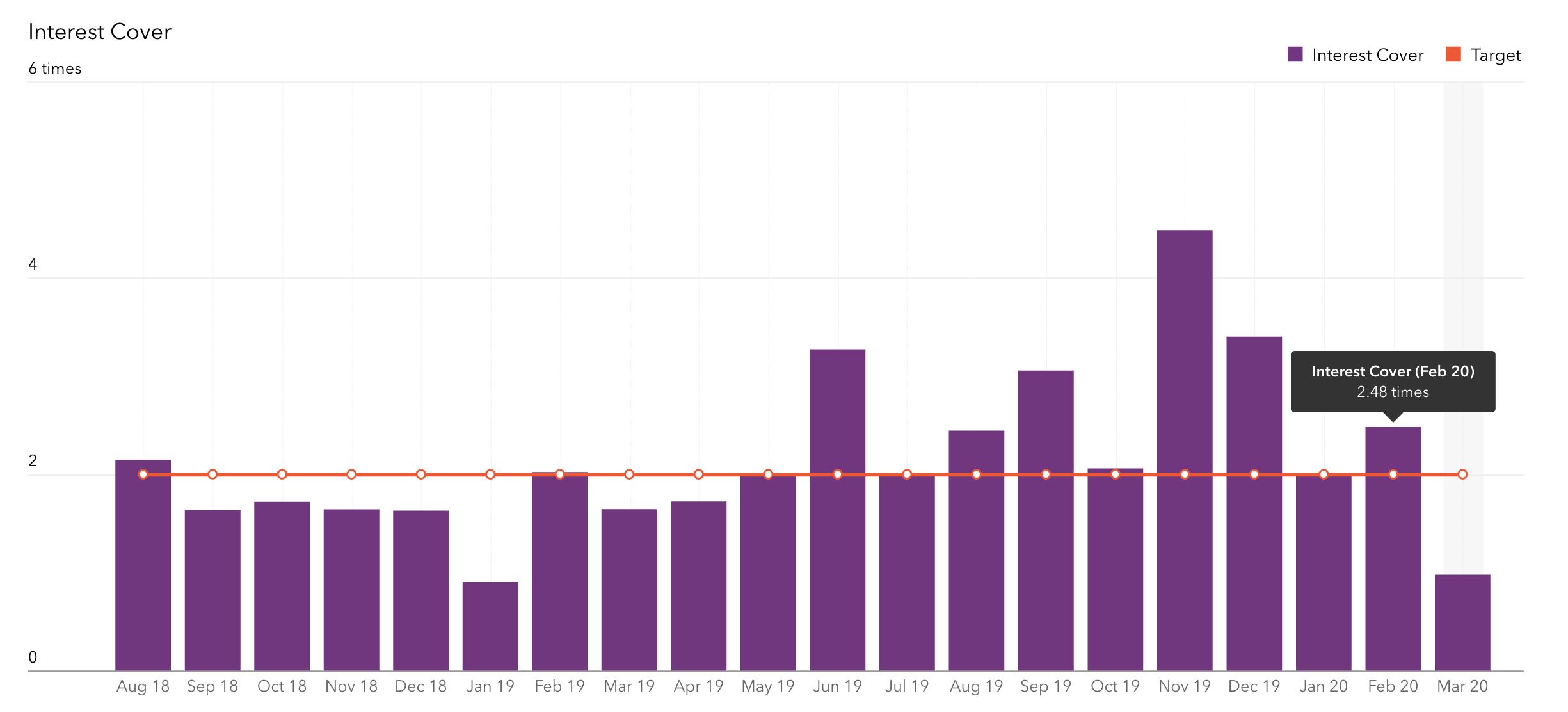 Chart-10-Interest-cover-vs-Target-of-2