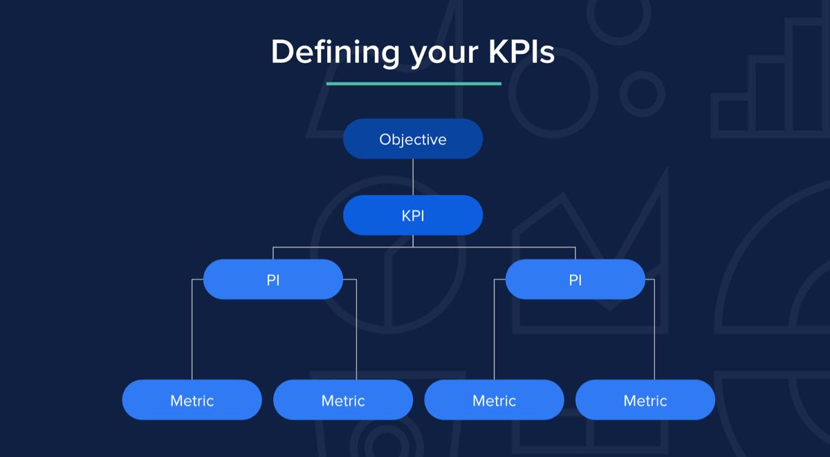 Defining your KPIs