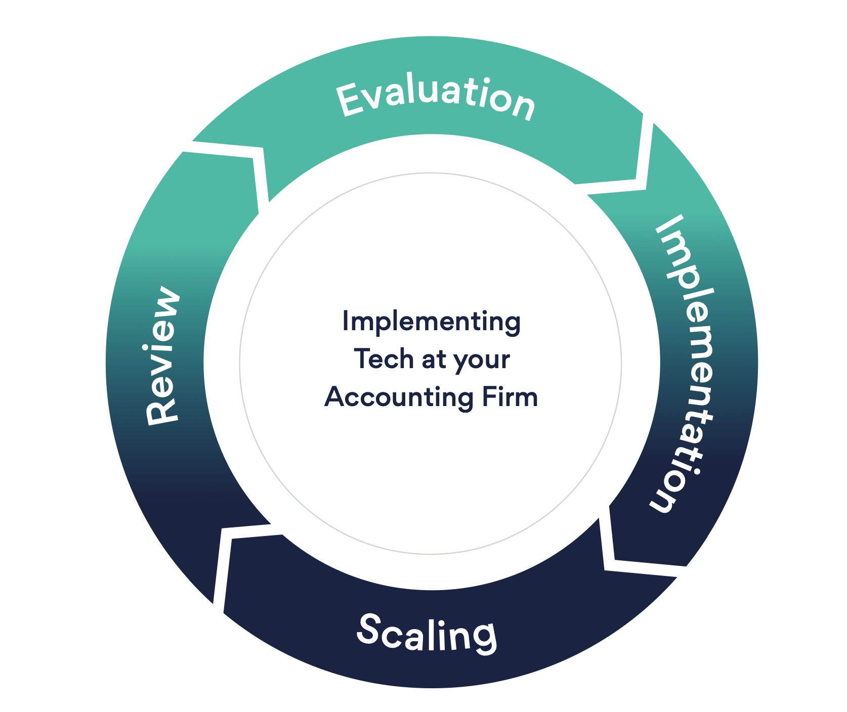 Evaluation, Implementation, Scaling and Review.