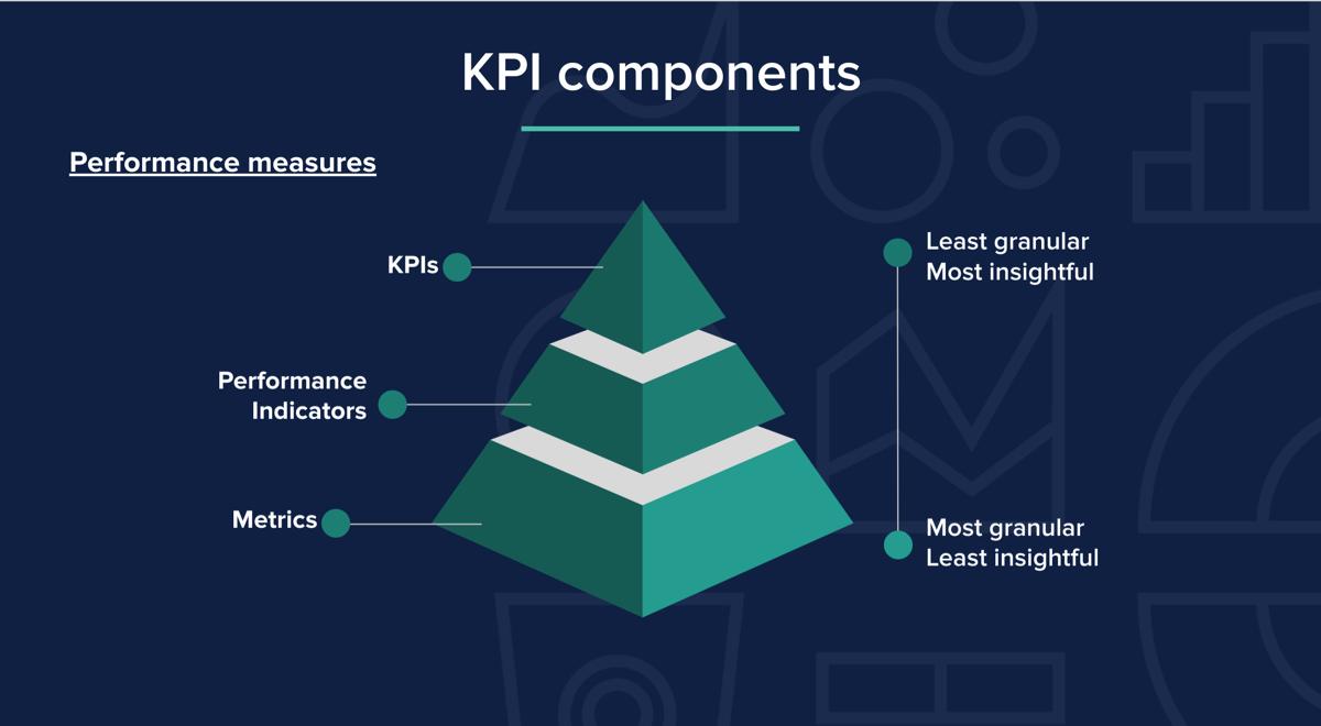 KPI Components