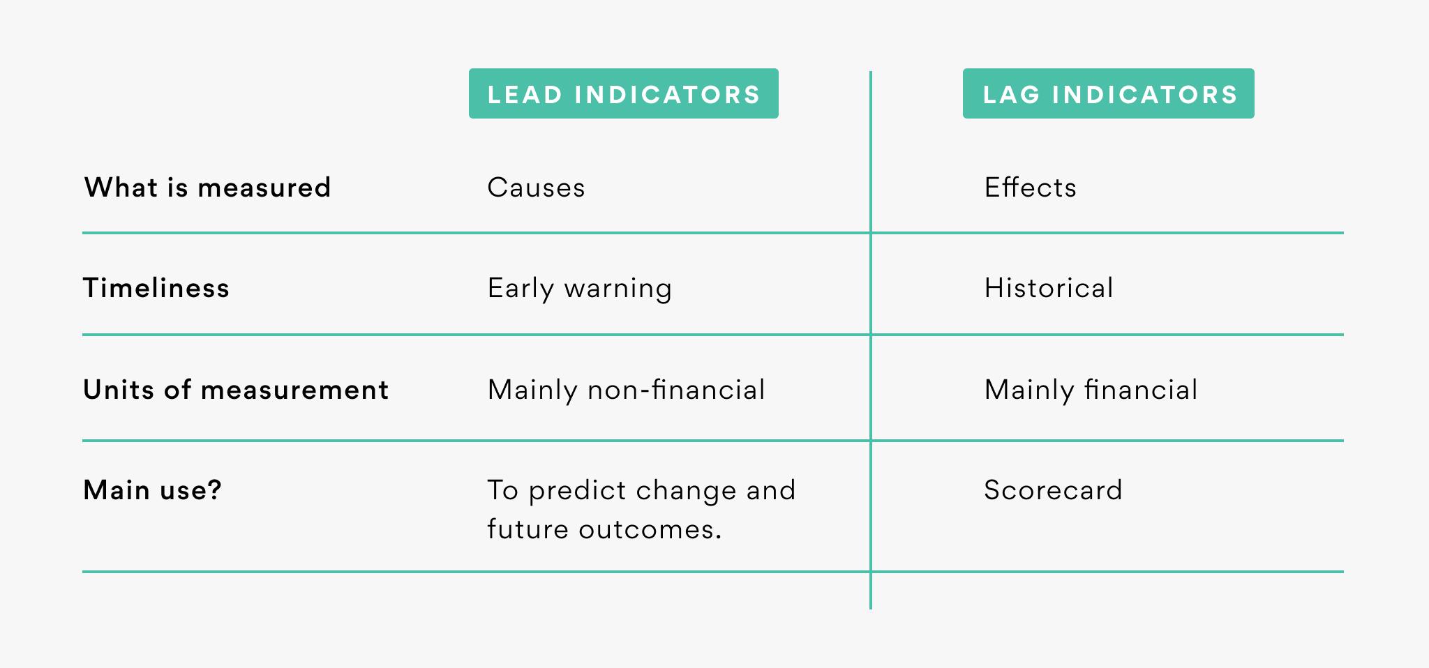 Leading-indicators-vs-Lagging-indicators_Fathom