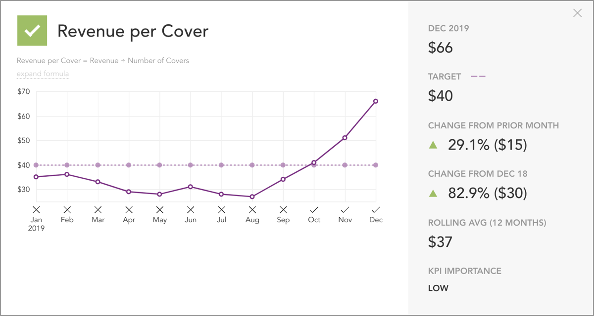 Revenue per Cover Restaurant KPI
