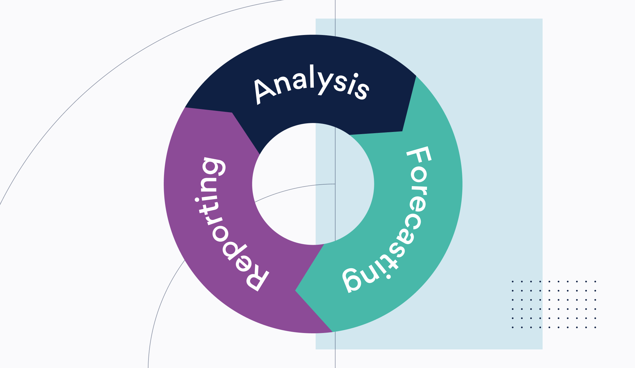 Analysis, reporting and forecasting flywheel